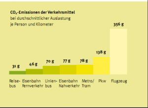 CO2-Emissionen der Verkerhsmittel